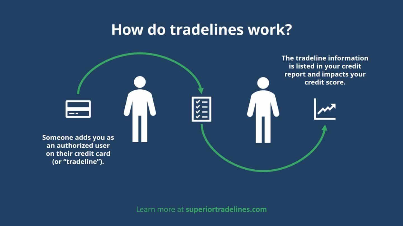 how do tradelines work
