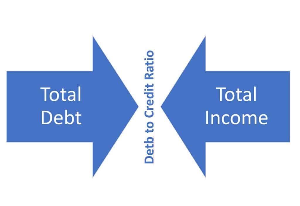 debt to credit ratio