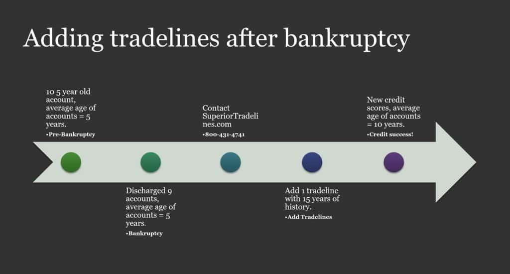 adding tradelines after bankruptcy