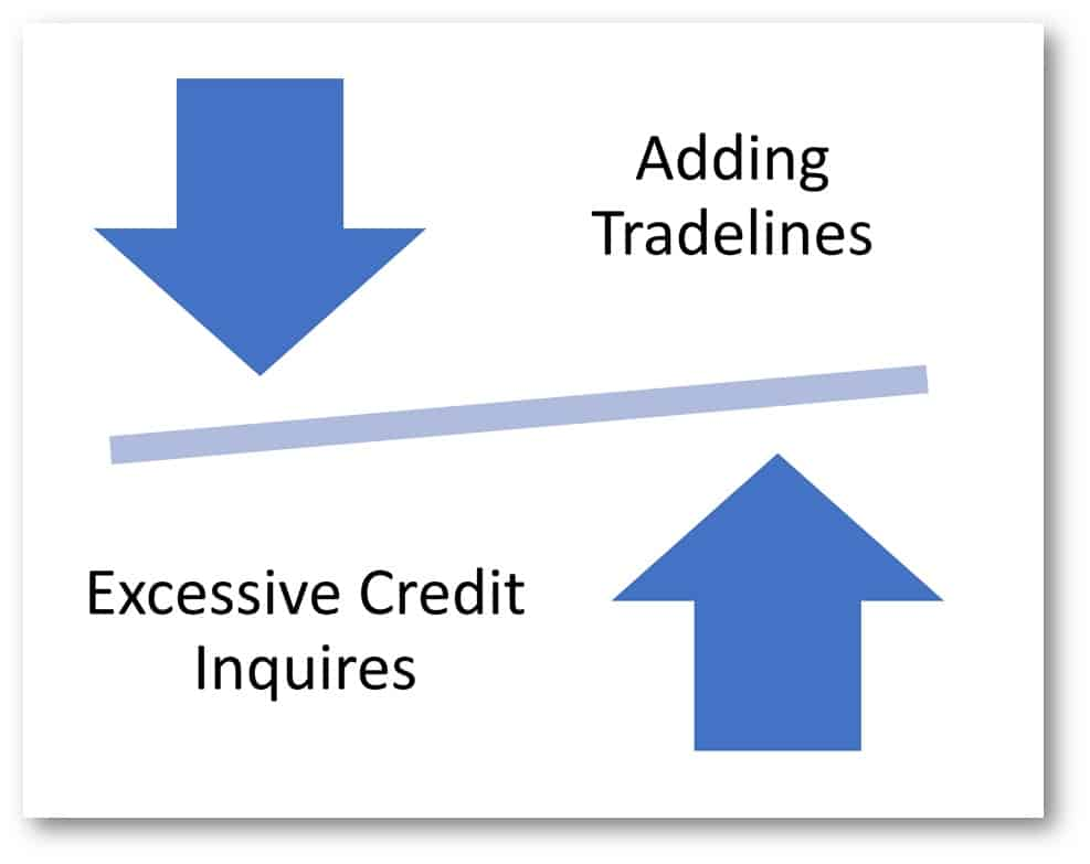 tradelines and credit inquires