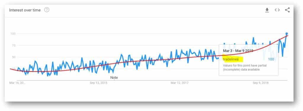 tradelines trends