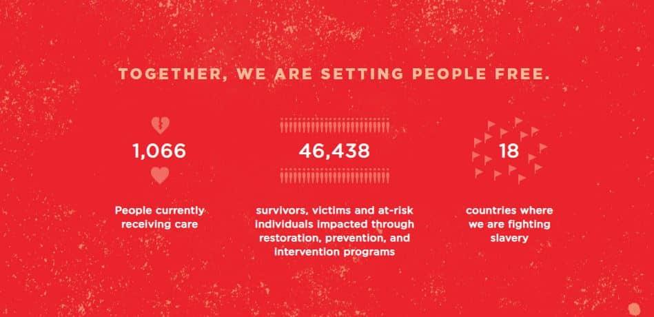 rescue freedom statistics