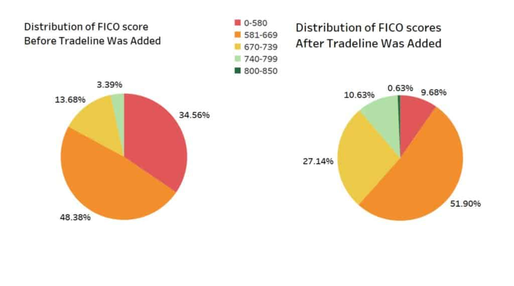 distribution of before and after tradelines scores
