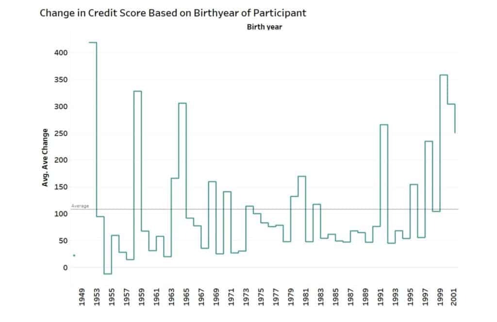 change in credit score based on authorized user age