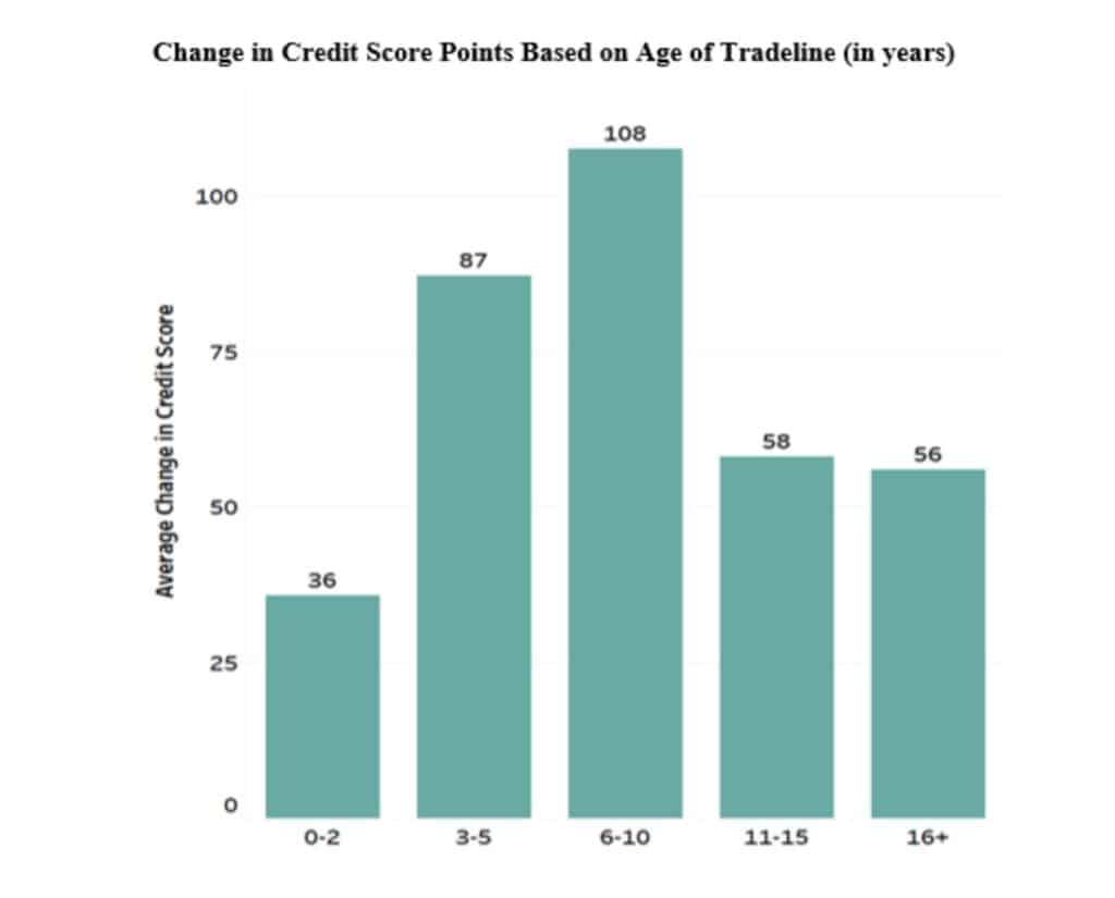 change in credit score based on age of tradeline